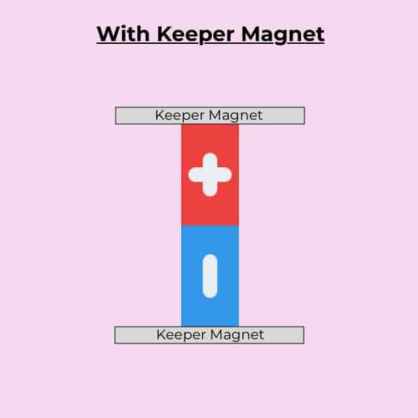 With Keeper