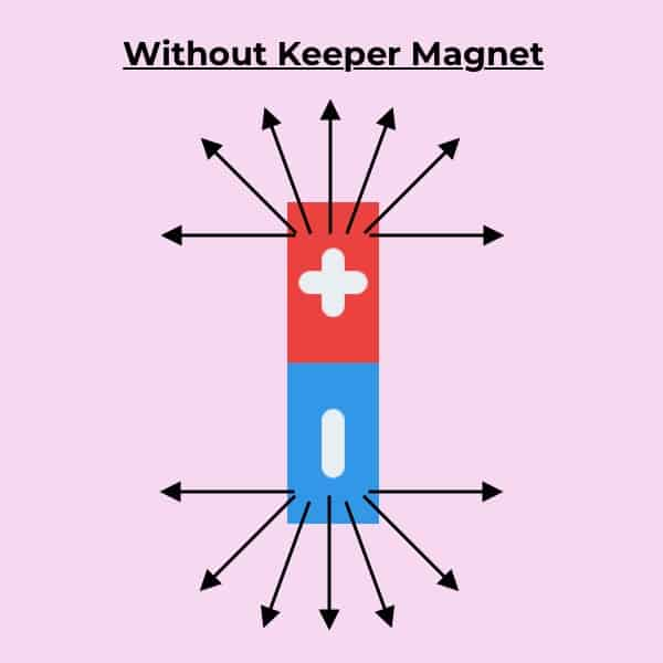 Without Keeper